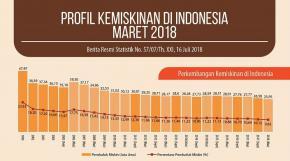 Top, Angka Kemiskinan Turun dan Defisit Naraca Mencapai Rekor